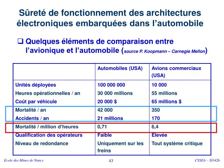 Sûreté de fonctionnement des architectures électroniques embarquées dans l'automobile