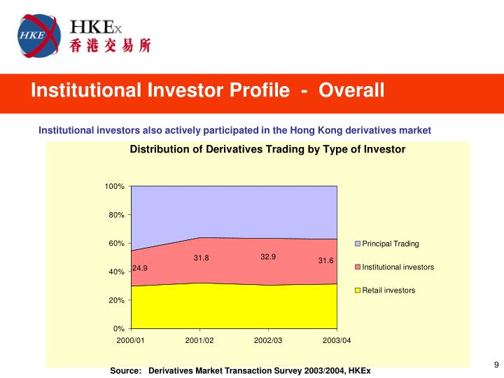 Institutional Investor Profile  -  Overall