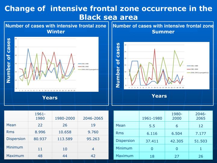 Change of  intensive frontal zone occurrence in the Black sea area