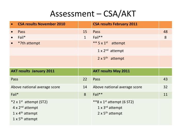 Assessment – CSA/AKT