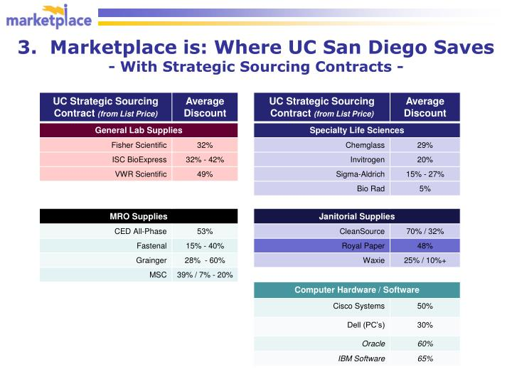 3.  Marketplace is: Where UC San Diego Saves