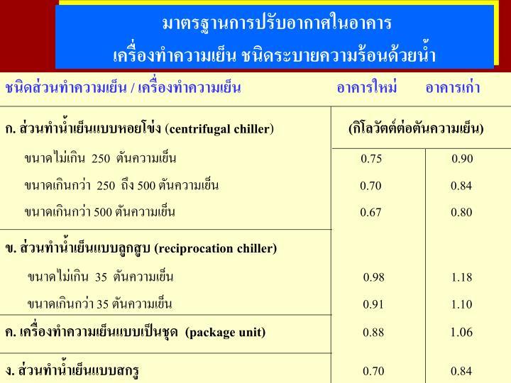 มาตรฐานการปรับอากาศในอาคาร