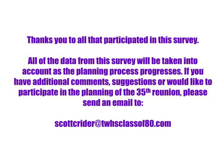 Thanks you to all that participated in this survey.