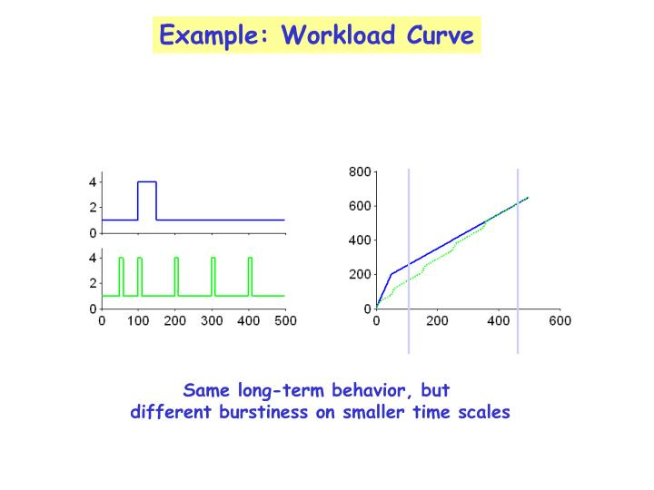 Example: Workload Curve