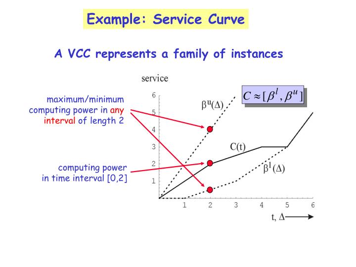 Example: Service Curve