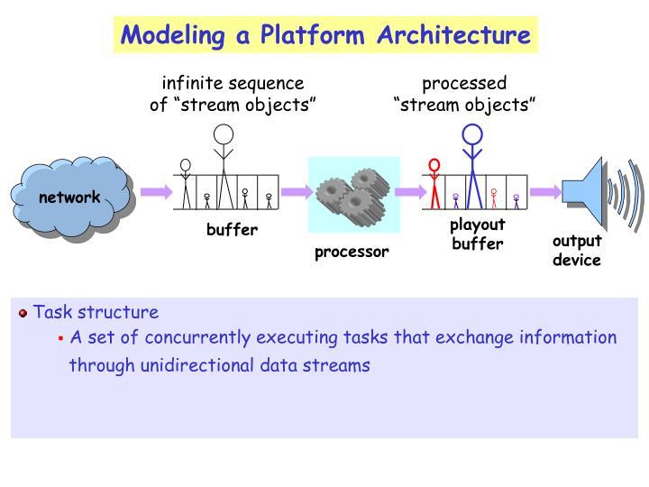 Modeling a Platform Architecture