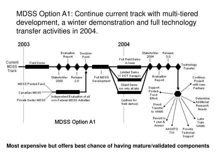 MDSS Option A1: Continue current track with multi-tiered development, a winter demonstration and full technology transfer activities in 2004.