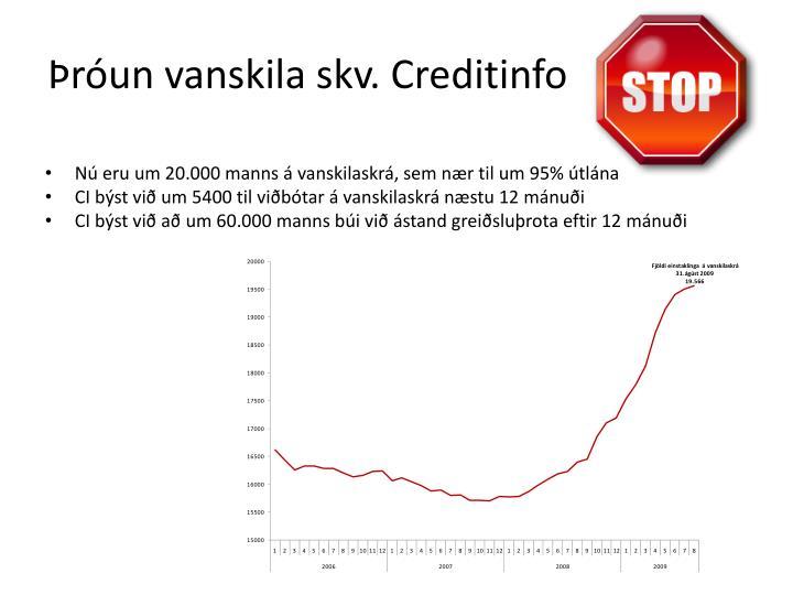Þróun vanskila skv. Creditinfo