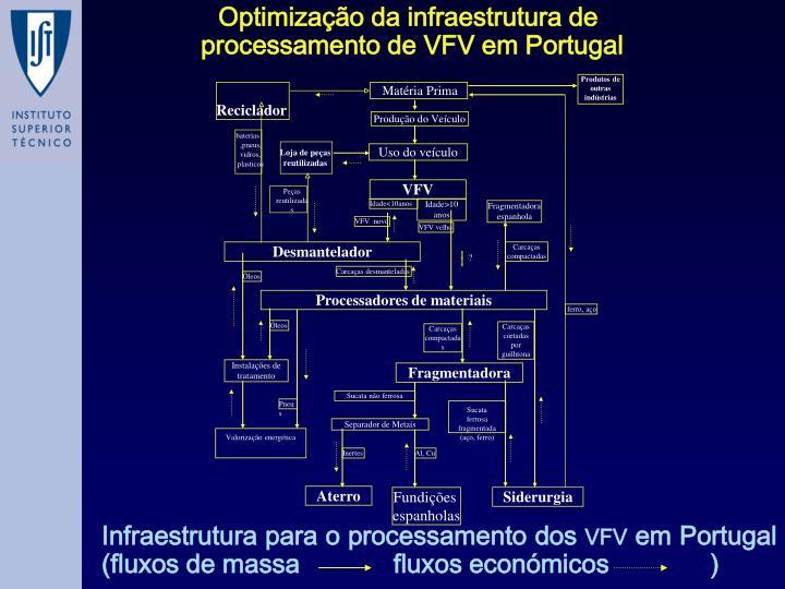 Optimização da infraestrutura de