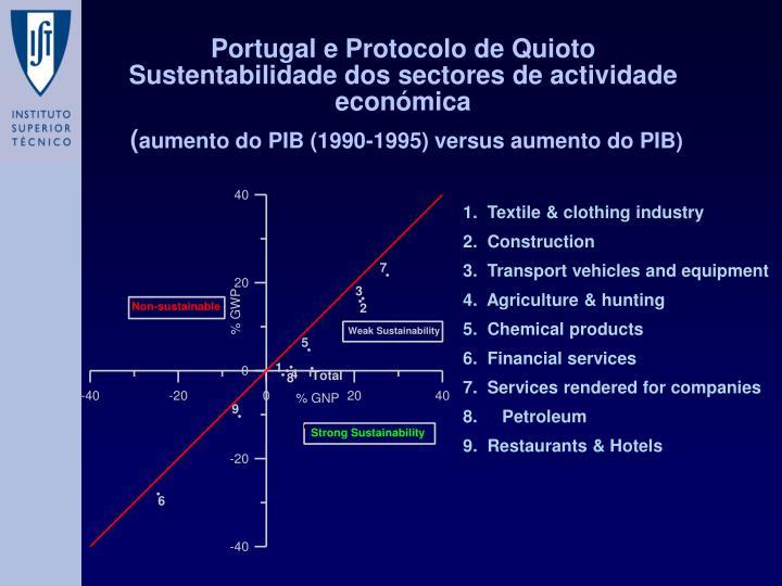 Portugal e Protocolo de Quioto