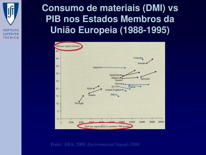 Consumo de materiais (DMI) vs PIB nos Estados Membros da União Europeia (1988-1995)