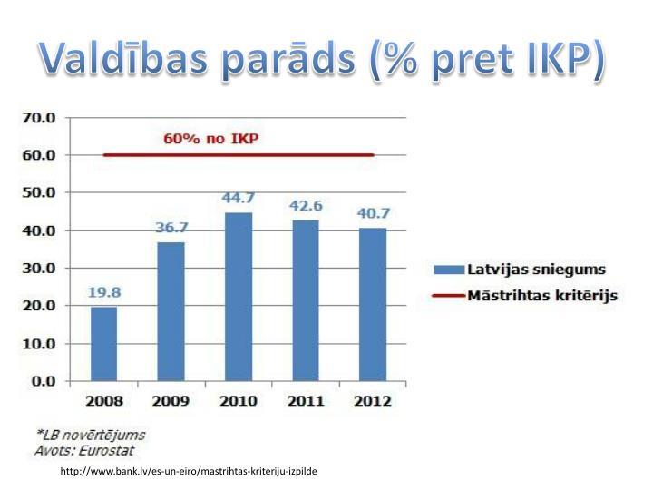 Valdbas pards (% pret IKP)