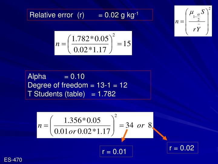 Relative error  (r)       = 0.02 g kg
