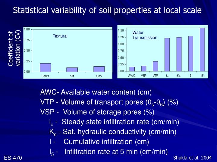 Statistical variability of soil properties at local scale