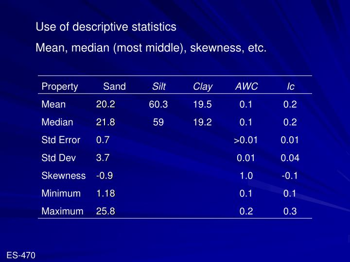 Use of descriptive statistics