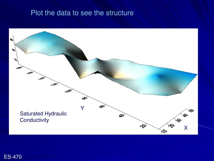 Plot the data to see the structure