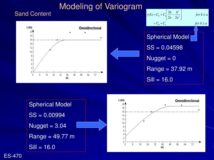 Modeling of Variogram