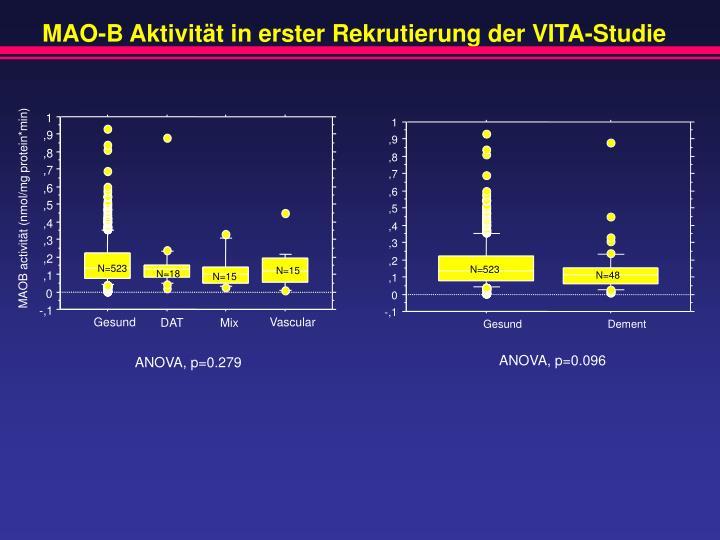 MAO-B Aktivität in erster Rekrutierung der VITA-Studie