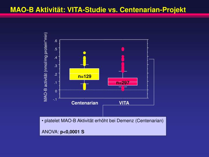MAO-B Aktivität: VITA-Studie vs. Centenarian-Projekt