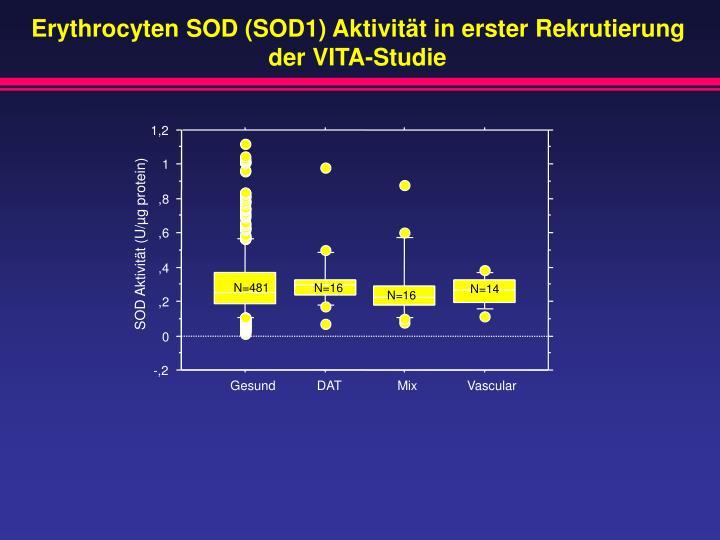 Erythrocyten SOD (SOD1) Aktivität in erster Rekrutierung