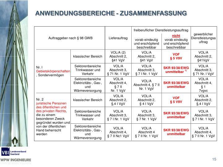 ANWENDUNGSBEREICHE - ZUSAMMENFASSUNG