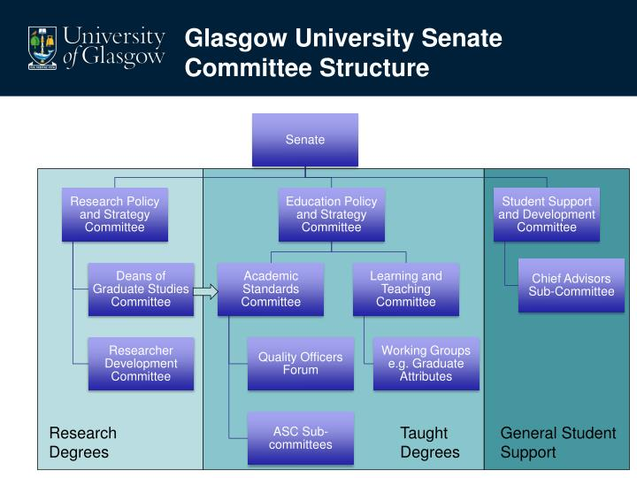 Glasgow University Senate Committee Structure