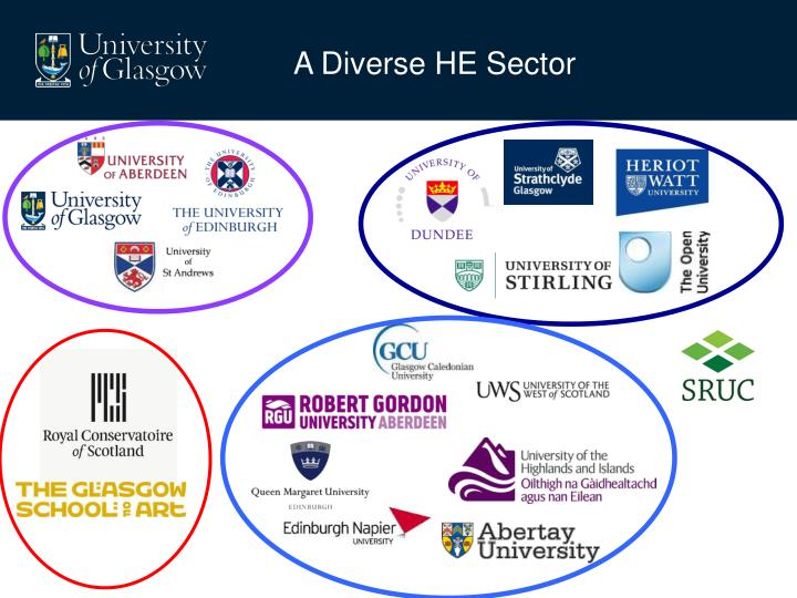 A Diverse HE Sector