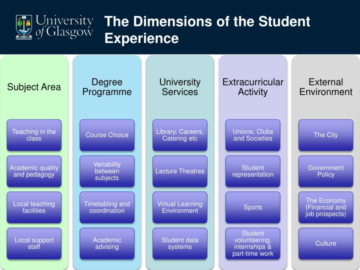 The Dimensions of the Student Experience