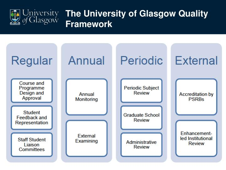 The University of Glasgow Quality Framework