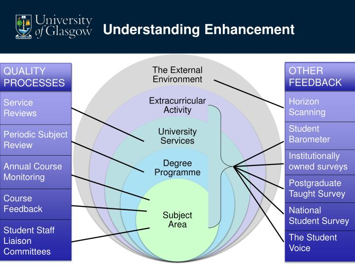 Understanding Enhancement