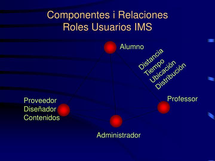Componentes i Relaciones