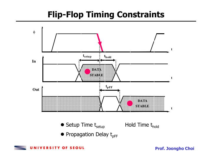 Flip-Flop Timing Constraints