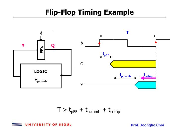 Flip-Flop Timing Example
