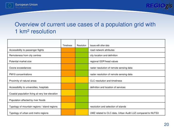 Overview of current use cases of a population grid with 1 km² resolution