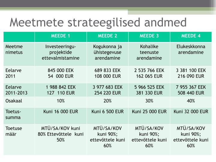 Meetmete strateegilised andmed