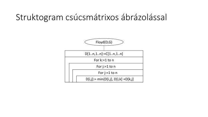 Struktogram