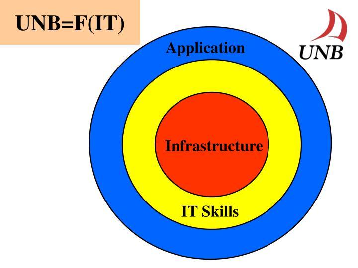 UNB=F(IT)