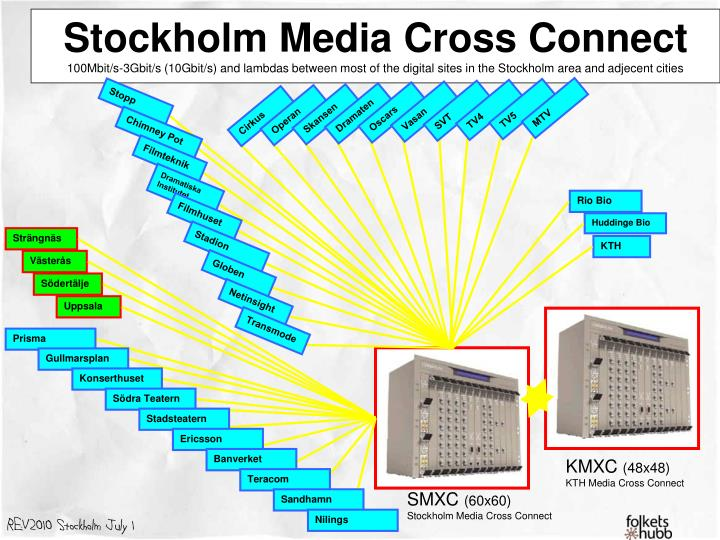 Stockholm Media Cross Connect