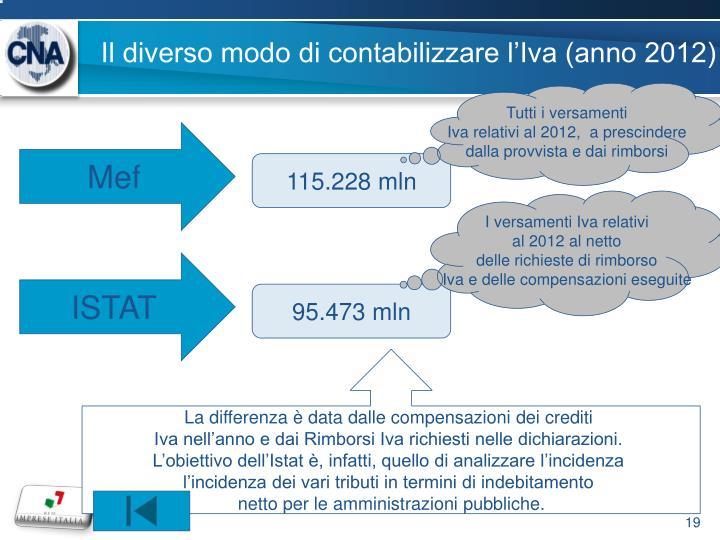 Il diverso modo di contabilizzare l'Iva (anno 2012)