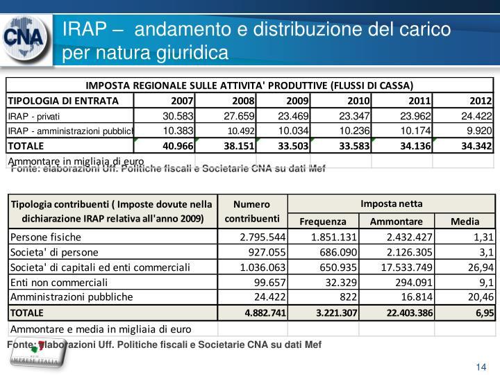 IRAP –  andamento e distribuzione del carico per natura giuridica