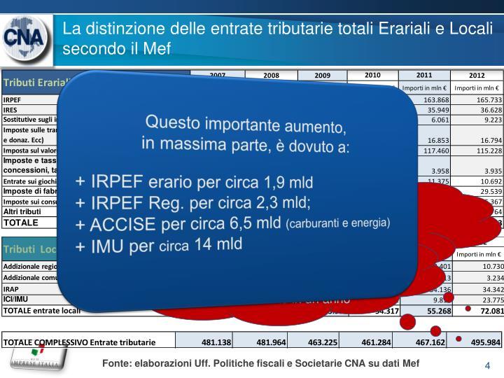 La distinzione delle entrate tributarie totali Erariali e Locali