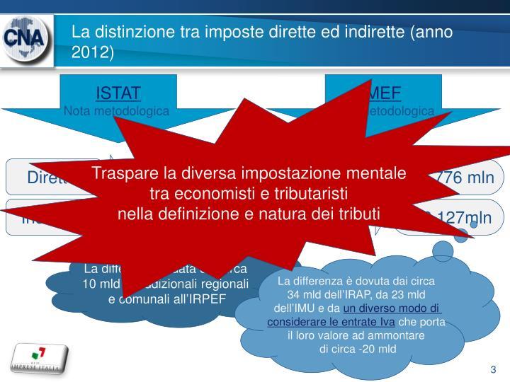 La distinzione tra imposte dirette ed indirette (anno 2012)