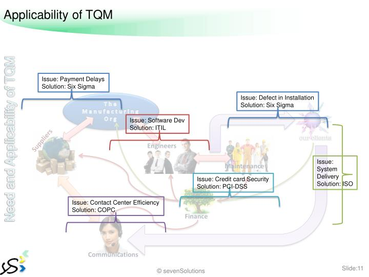Applicability of TQM