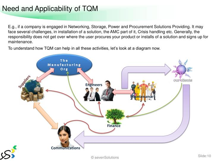Need and Applicability of TQM
