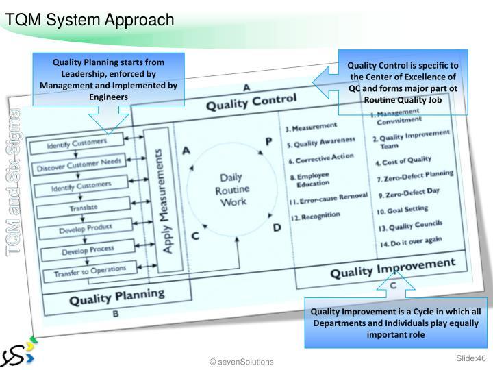 TQM System Approach