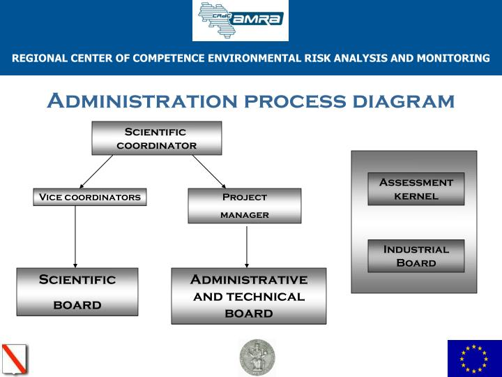 Administration process diagram