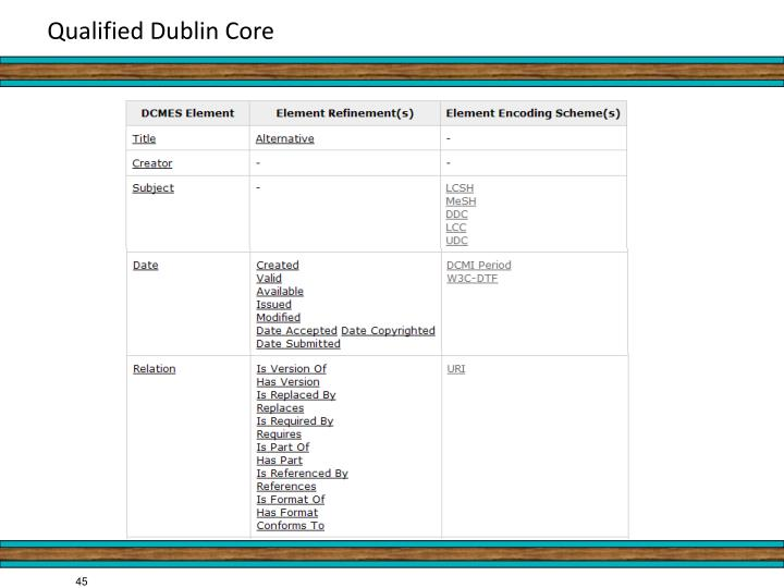 Qualified Dublin Core