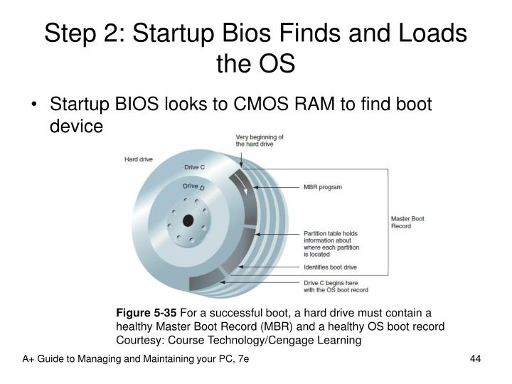 Step 2: Startup Bios Finds and Loads the OS