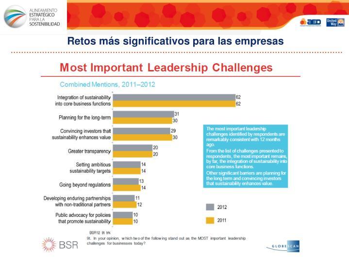 Retos más significativos para las empresas