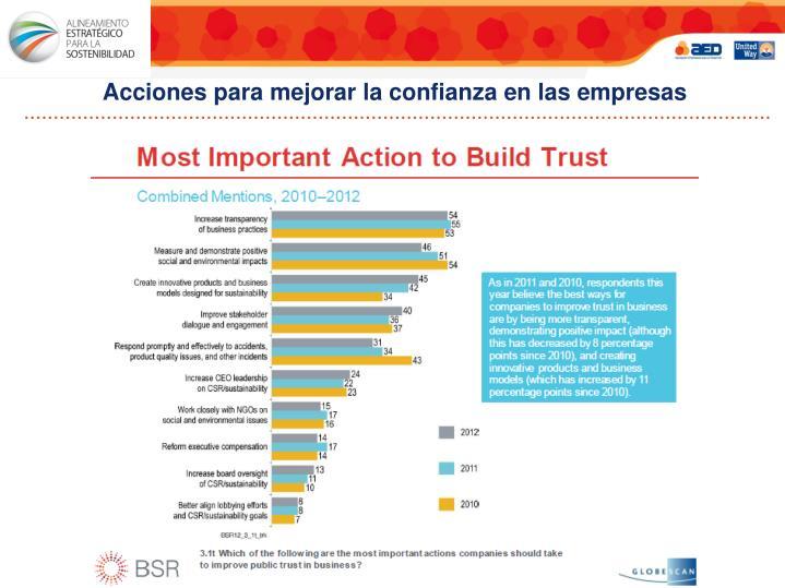 Acciones para mejorar la confianza en las empresas